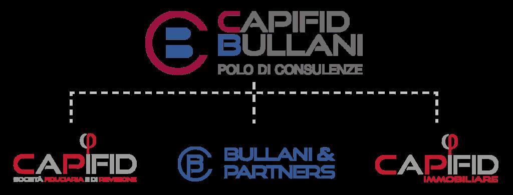 Capifid-Bullani SA organigramma aziendale